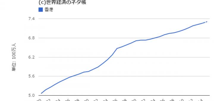 香港人口増加率