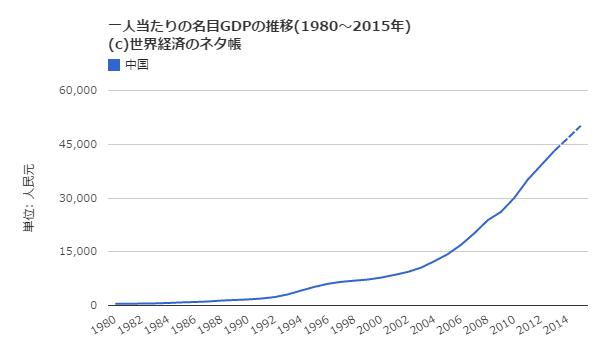 中国人1人あたりのGDP増加率