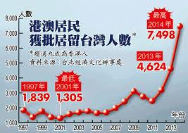 香港から台湾への移住者数